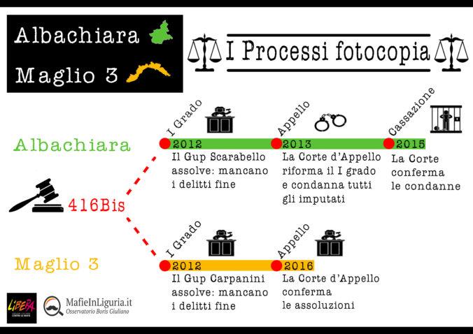 "I processi ""fotocopia"""