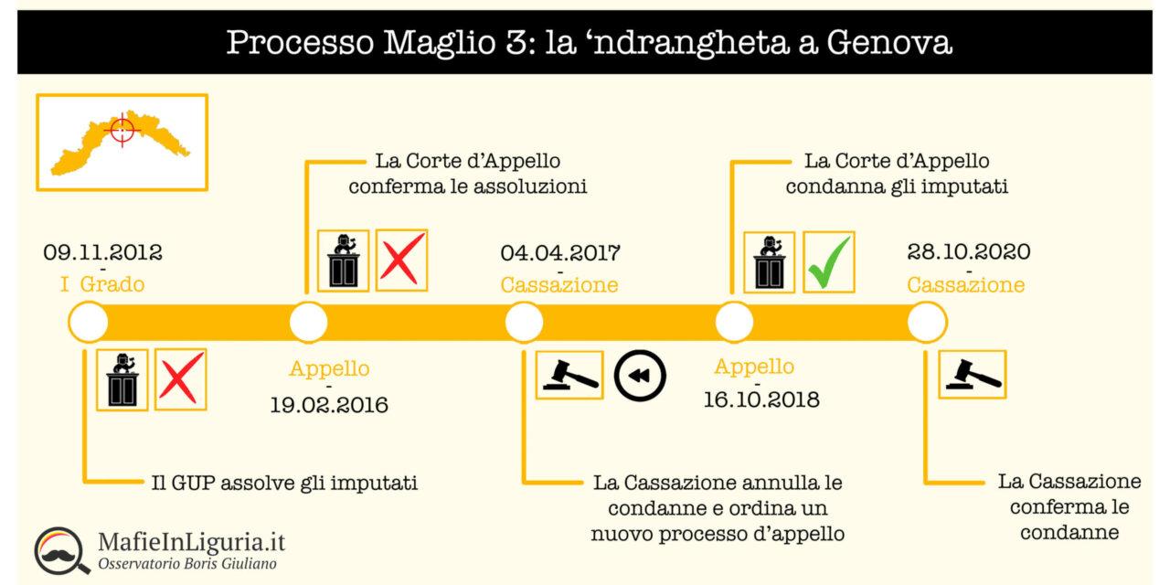 'ndrangheta a Genova: anche Maglio 3 è definitivo