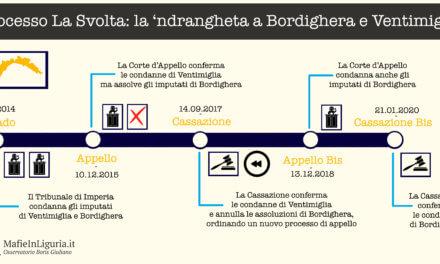 """""""La Svolta"""" è definitiva: anche per la Cassazione a Bordighera era 'ndrangheta"""