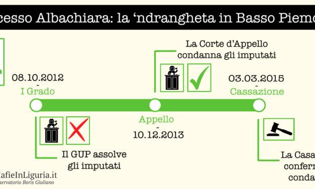 """Operazione/Processo """"Albachiara"""""""