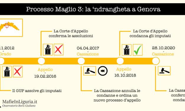 """Operazione/Processo """"Maglio 3"""""""